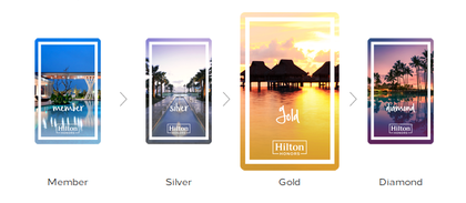 Hilton Honors Guide - Part 1: Hilton Honors Gold status, why it is worth it and how to easily become Gold