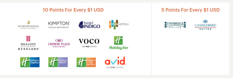 IHG Rewards Club - Overview and how to redeem points